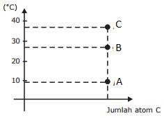 Try Out UNBK Kimia DKI Jakarta Nomer 32