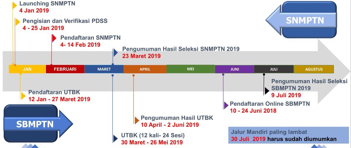 Jadwal SNMPTN SBMPTN UTBK 2019