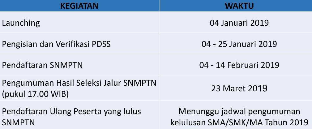 Waktu Pelaksanaan SNMPTN 2019