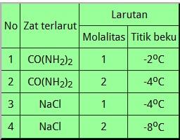 Download Soal UN Kimia 2018 nomer 25
