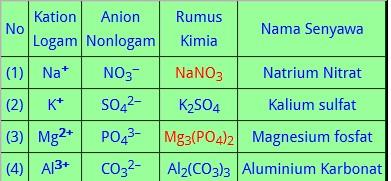 Download Soal UN Kimia 2018 nomer 40 2