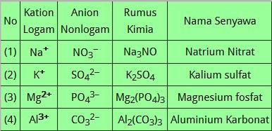 Download Soal UN Kimia 2018 nomer 40