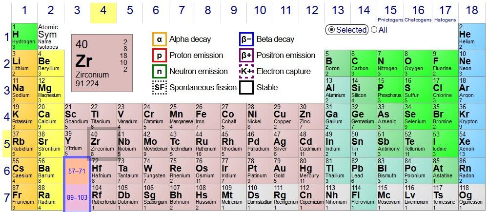 tabel periodik unsur terbaru