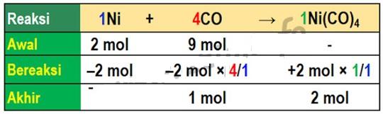 Pembahasan Soal Kimia Nomor 34 SBMPTN 2018 Semua Kode Soal 1
