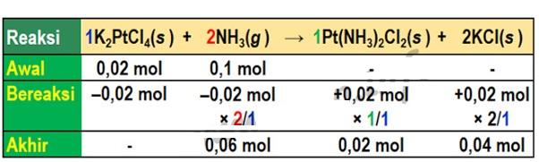 Pembahasan Soal Kimia Nomor 34 SBMPTN 2018 Semua Kode Soal 2