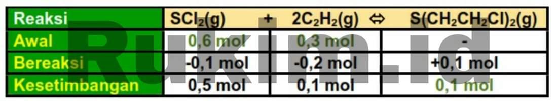 Pembahasan Soal Kimia SBMPTN 2018 Nomor 40