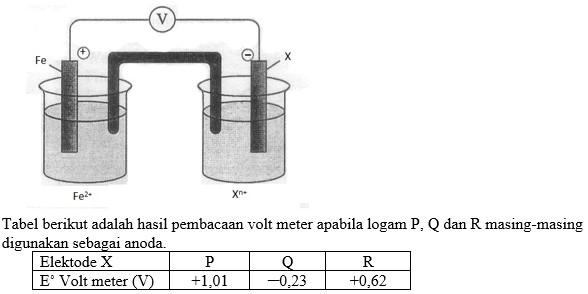 Soal PAS Kimia Kelas XII nomer 16