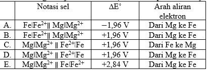 Soal PAS Kimia Kelas XII nomer 21
