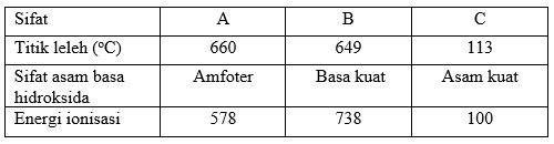 Soal PAS Kimia Kelas XII nomer 39