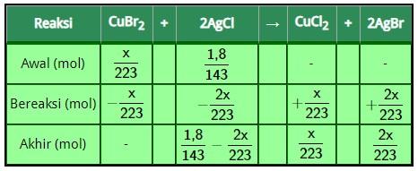 Soal Stoikiometri Kelas X