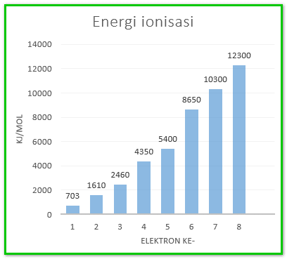 Cara Menentukan Golongan Unsur Berdasarkan Energi Ionisasi