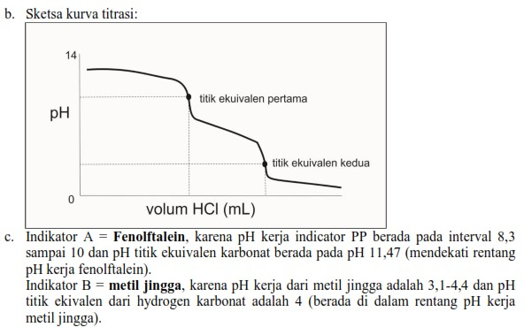 Pembahasan Essay KSM Kimia 2015 nomer 3.3