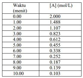 Soal KSM Kimia 2015 Essay Nomor 1