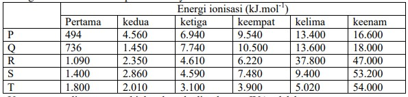 Soal KSM Kimia 2015
