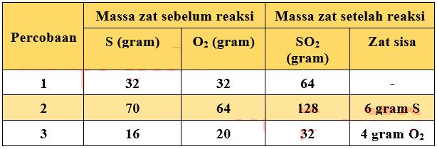 Soal UN Kimia 2019