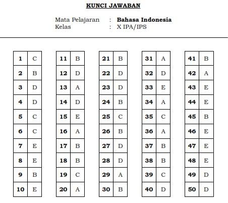 Kunci Jawaban Soal Bahasa Indonesia Kelas X 2018