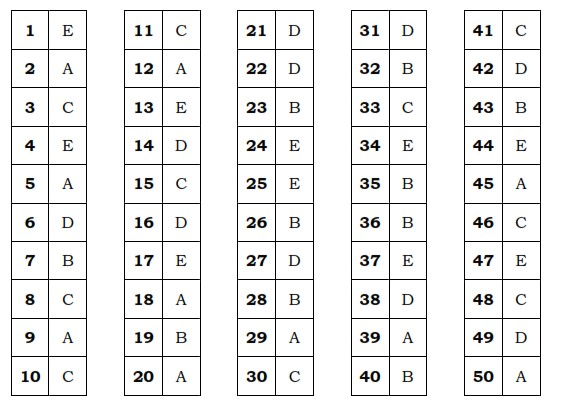 Kunci Jawaban Soal Bahasa Inggris Kelas X 2018