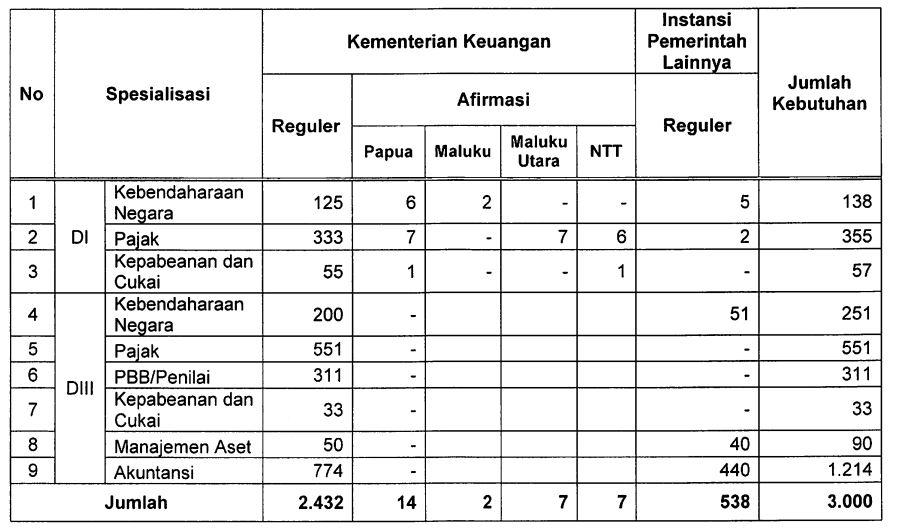 Informasi STAN 2019