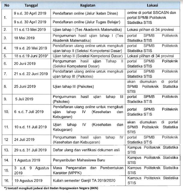 Jadwal Tes STIS 2019 2020