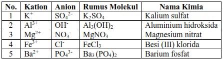 Soal PAT Kimia Kelas X