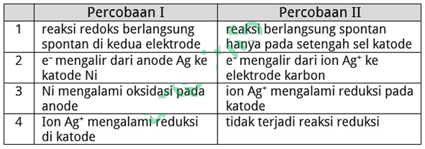 Soal KSM Kimia Terintegrasi Kabupaten Kota 2019