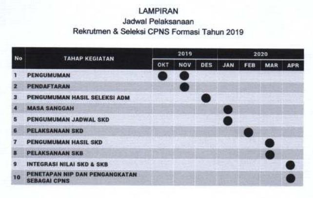 Rekrutmen dan Seleksi CPNS Formasi 2019