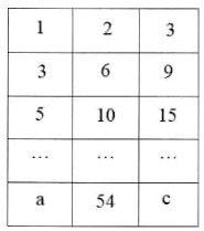 Soal OSN SD Matematika 4