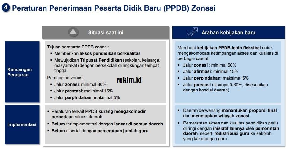 Kebijakan Baru PPDB Zonasi