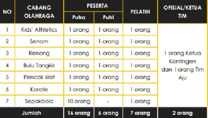 Download Pedoman Juklak Juknis KOSN SD 2020 PDF