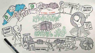 Photo of Jadwal Seleksi Petugas Penyelenggara Ibadah Haji Tahun 2020