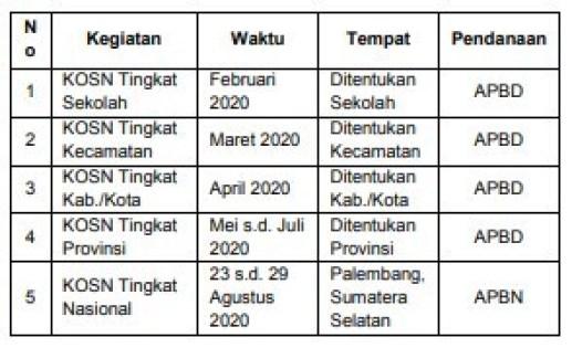 Jadwal Seleksi KOSN SMP 2020
