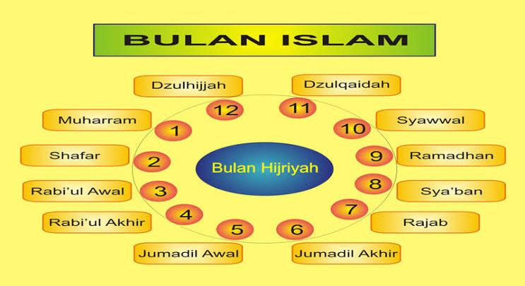 Kalender Islam 2020 dan Jadwal Puasa Ramadhan 1441 H