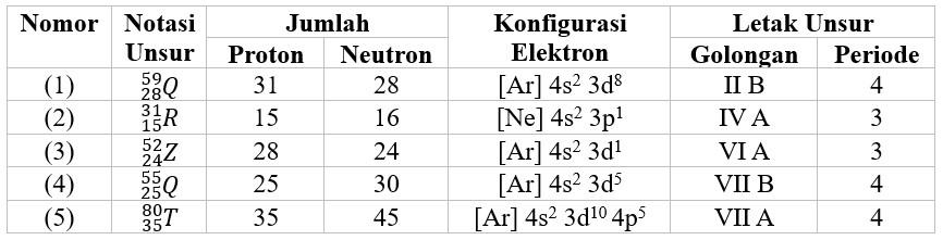 Soal Bocoran UNBK Kimia 2020 Try Out (TO DKI) Nomer 3