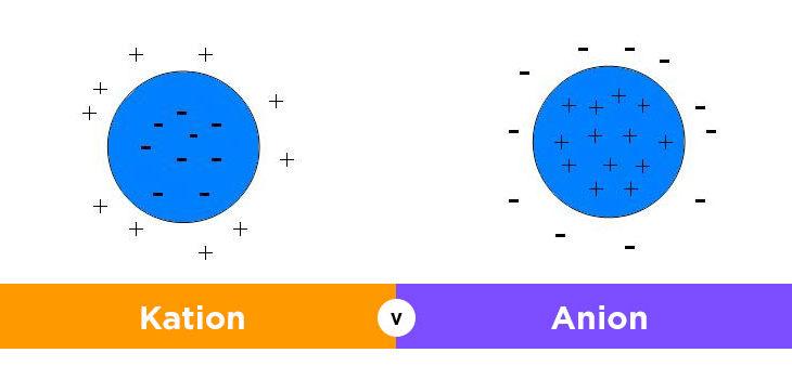 Tata nama senyawa anion kation