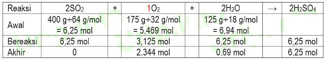 Pembahasan Soal KSN-K 2020 Kimia Nomor 4