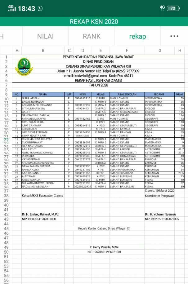 Pengumuman Hasil KSN Kabupaten Ciamis