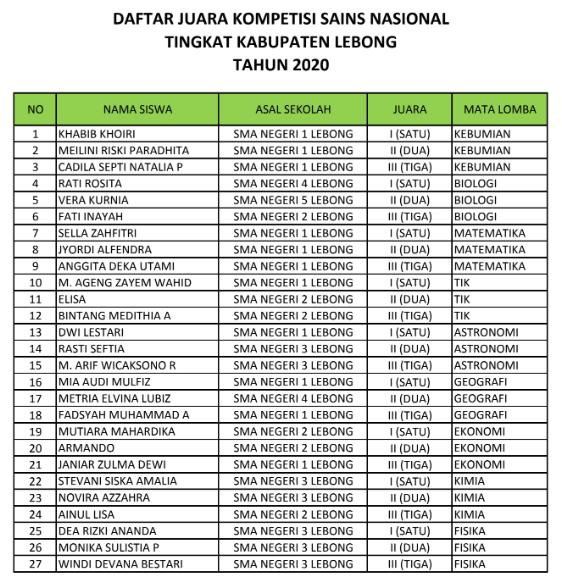 Pengumuman Hasil KSN Kabupaten Kota Bengkulu Lebong