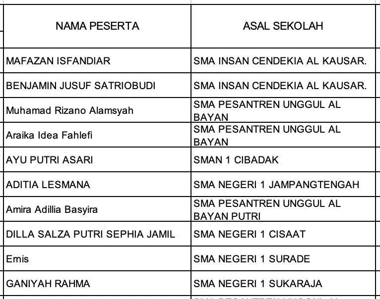 Pengumuman Hasil KSN Kabupaten Kota Jawa Barat Astronomi