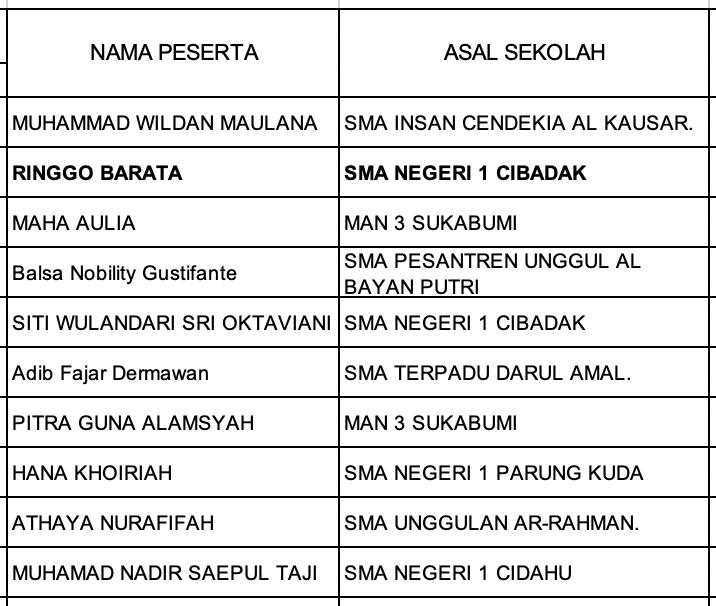 Pengumuman Hasil KSN Kabupaten Kota Jawa Barat Biologi