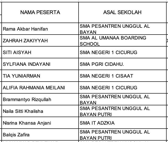 Pengumuman Hasil KSN Kabupaten Kota Jawa Barat Ekonomi