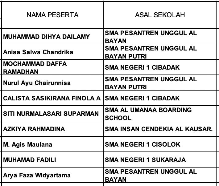 Pengumuman Hasil KSN Kabupaten Kota Jawa Barat Fisika