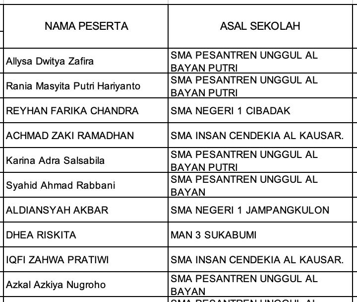 Pengumuman Hasil KSN Kabupaten Kota Jawa Barat Geografi