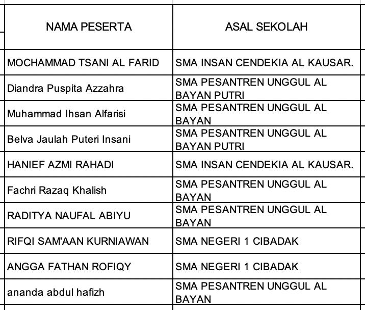 Pengumuman Hasil KSN Kabupaten Kota Jawa Barat Informatika Komputer