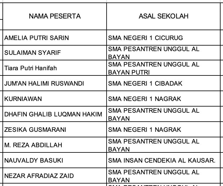 Pengumuman Hasil KSN Kabupaten Kota Jawa Barat Kimia