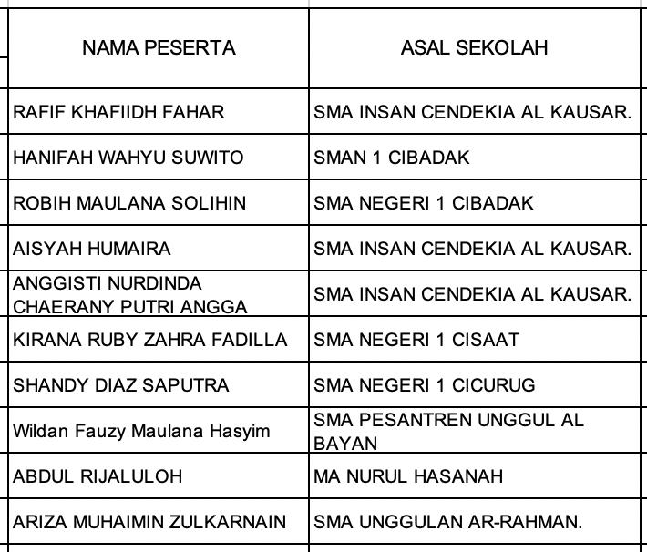 Pengumuman Hasil KSN Kabupaten Kota Jawa Barat Matematika