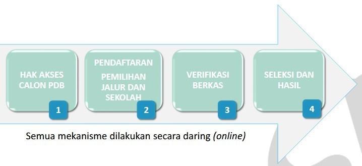 Diagram Alir PPDB Online 2020 2021