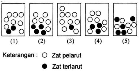 Soal PH sifat koligatif larutan 2020 kelas 12