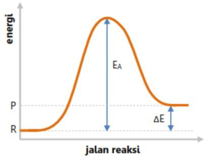Energi aktivasi reaksi endotermis