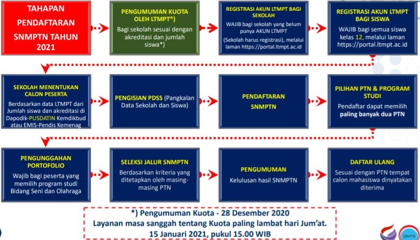 Alur Pendaftaran SNMPTN 2021